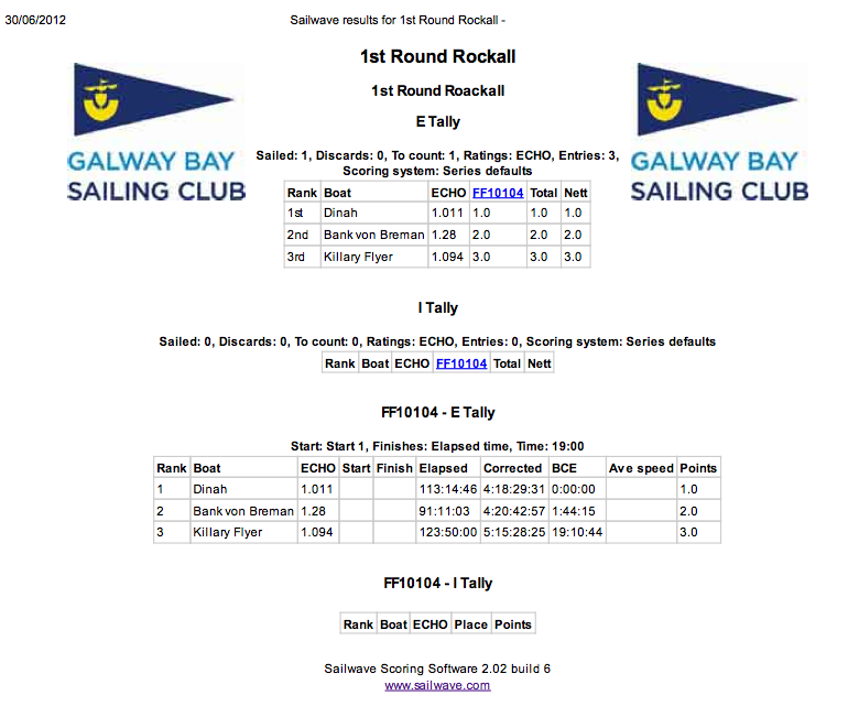Results 2012 Sailwave